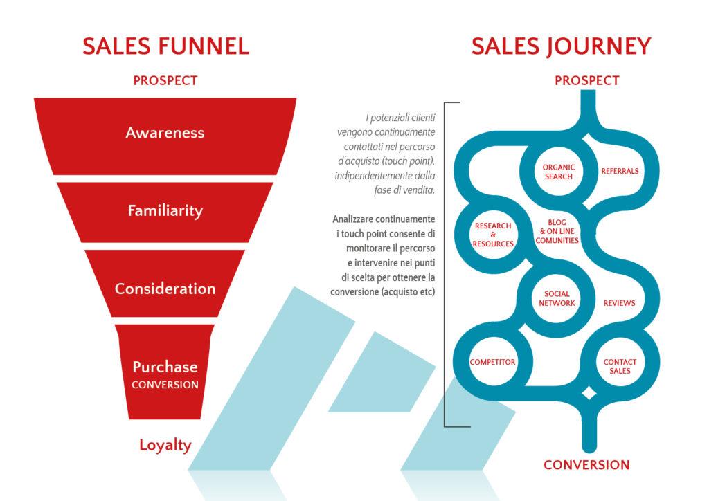 sales funnel sales journey